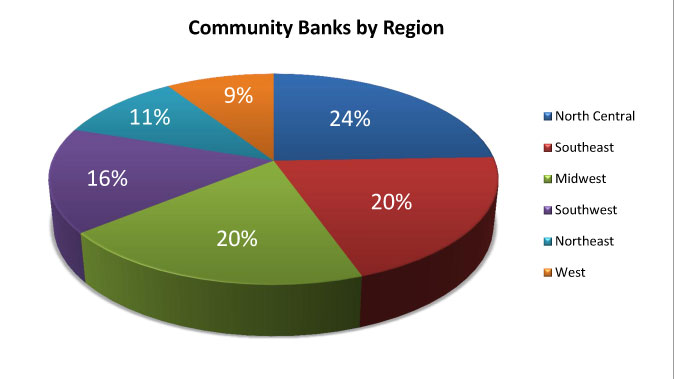 Community-Banks-by-Region